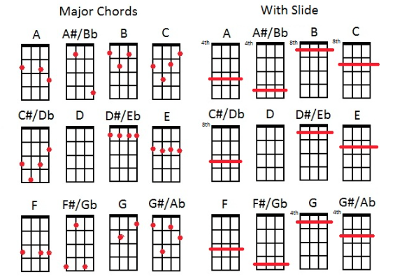 Mandolin 8 string mandolin chords : Banjo : 5 string banjo chords 5 String Banjo Chords or 5 String' 5 ...