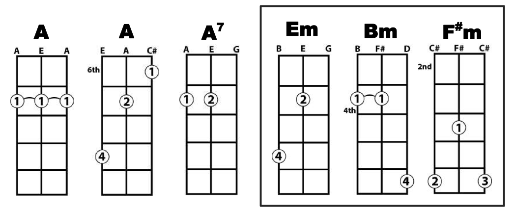 Cigar Box Chords
