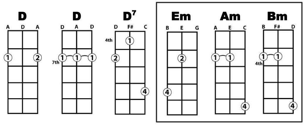 Guitar guitar chords in order : 3 and 4 String Cigar Box Guitar Chords